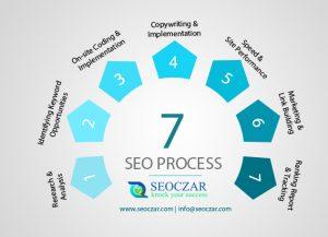 Top Seven SEO Process