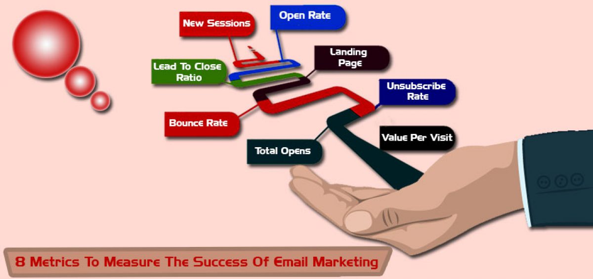 Metrics-To-Measure-The-Success-Of-Email-Marketing