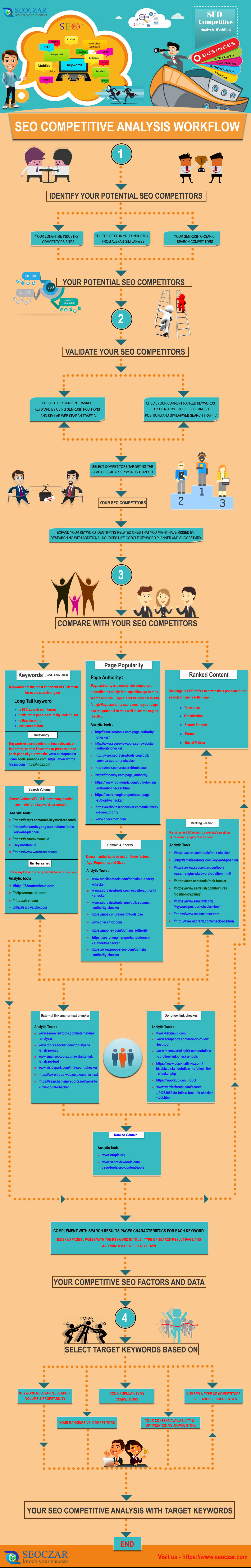 SEO-COMPETITIVE-ANALYSIS-WORKFLOW---Infographics