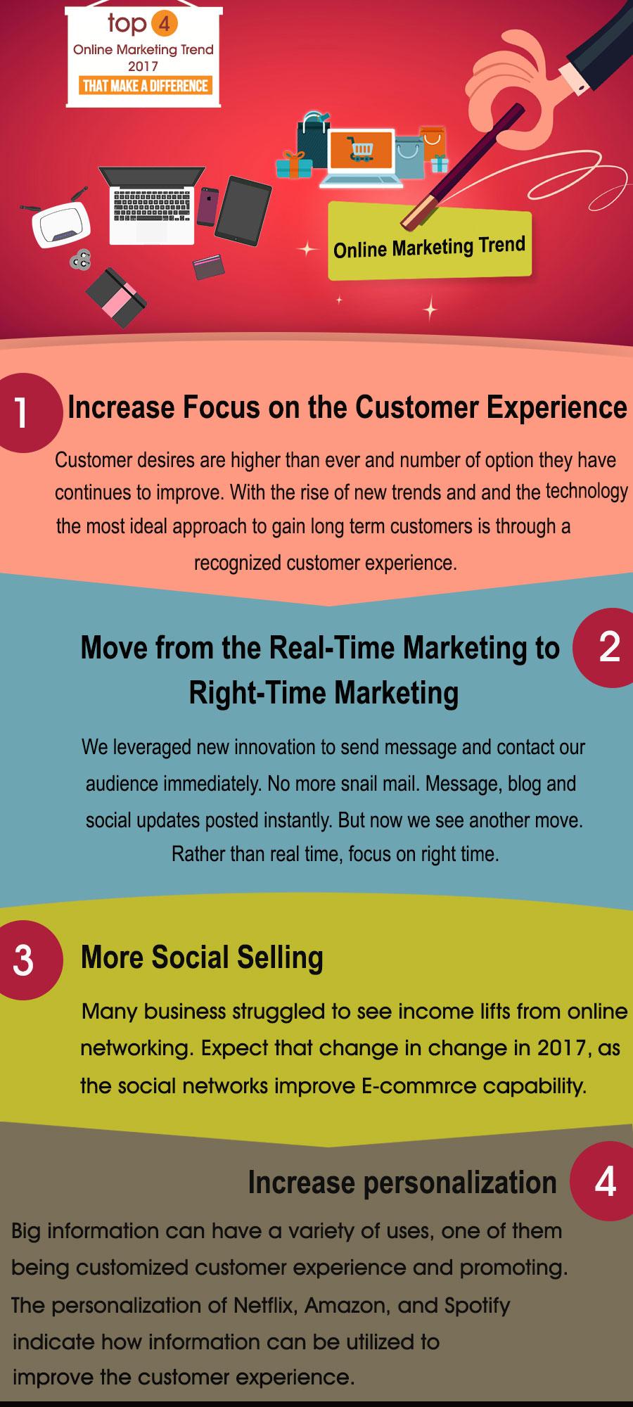 Top 4 Online Marketing Trend 2017