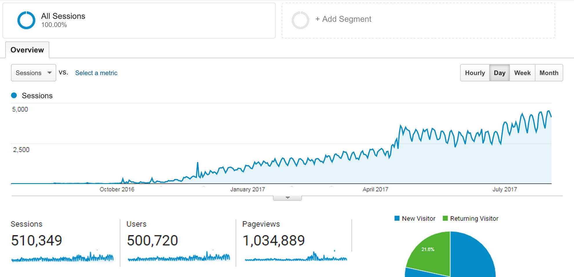 blog_traffic_growth