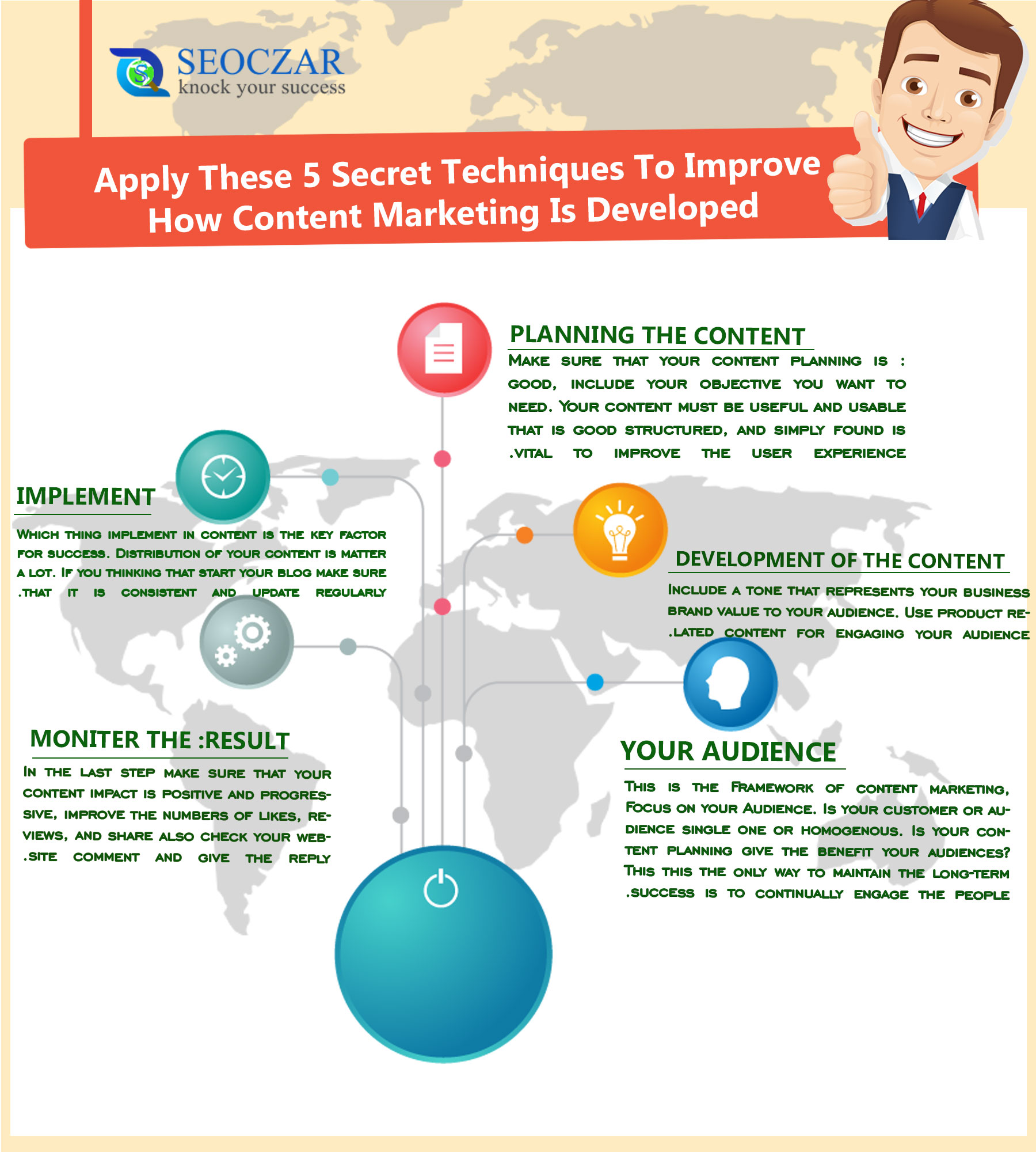 How Content Marketing Is Developed