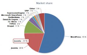 CMS market share data