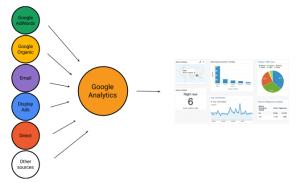 Google-Analytics-how-it-works